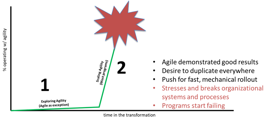 Shows the challenges and risk exposure of attempting to scale agile techniques rapidly in an organization before the organization is ready, which leads to setting agility back in the organization significantly.