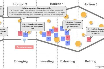 Image overlaying work patterns on the SAFe Solution Investment Horizons guard rail